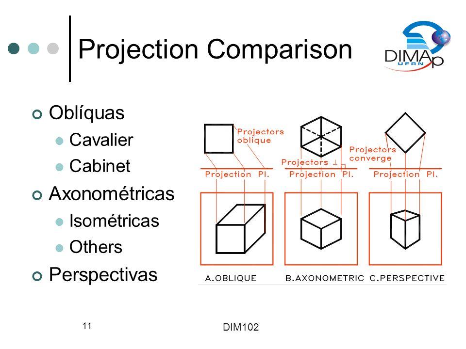 DIM102 11 Projection Comparison Oblíquas Cavalier Cabinet Axonométricas Isométricas Others Perspectivas