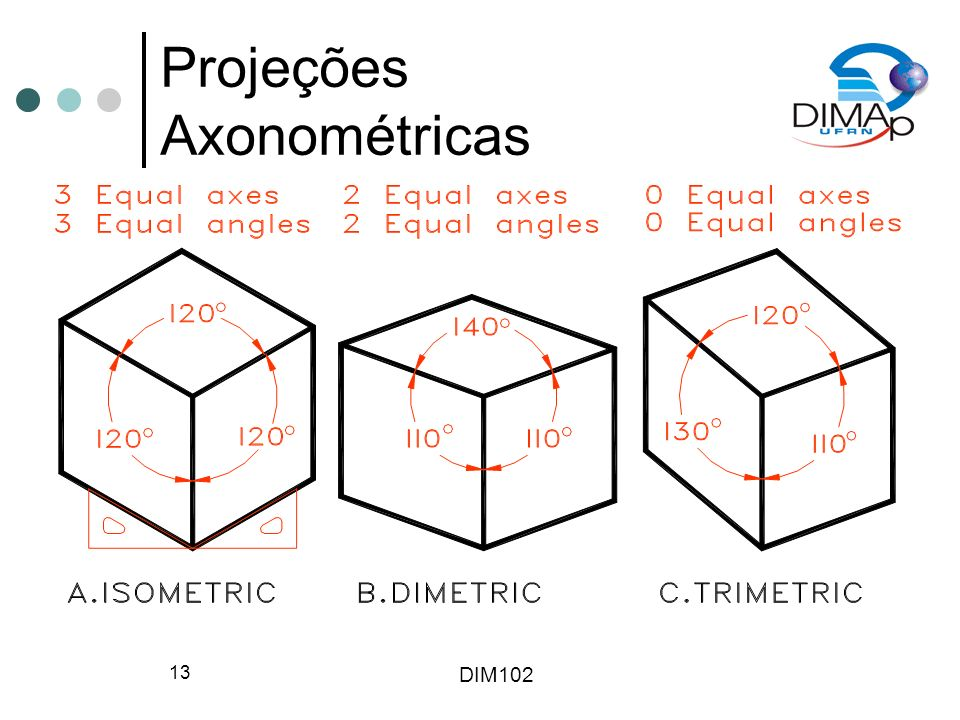 DIM102 13 Projeções Axonométricas