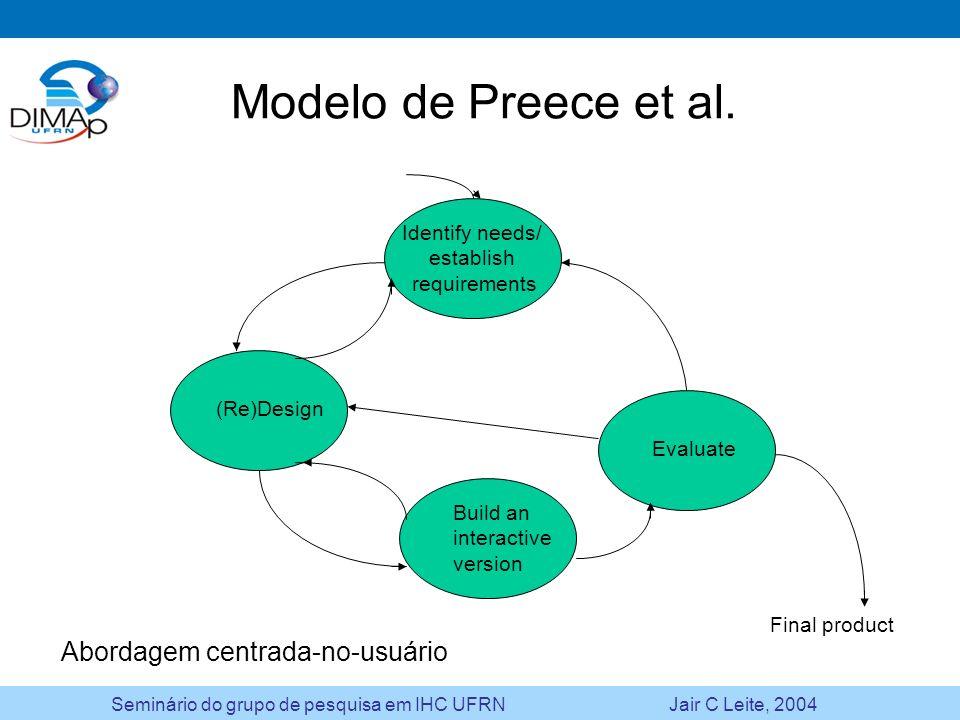 Seminário do grupo de pesquisa em IHC UFRN Jair C Leite, 2004 Modelo de Preece et al. Evaluate (Re)Design Identify needs/ establish requirements Build