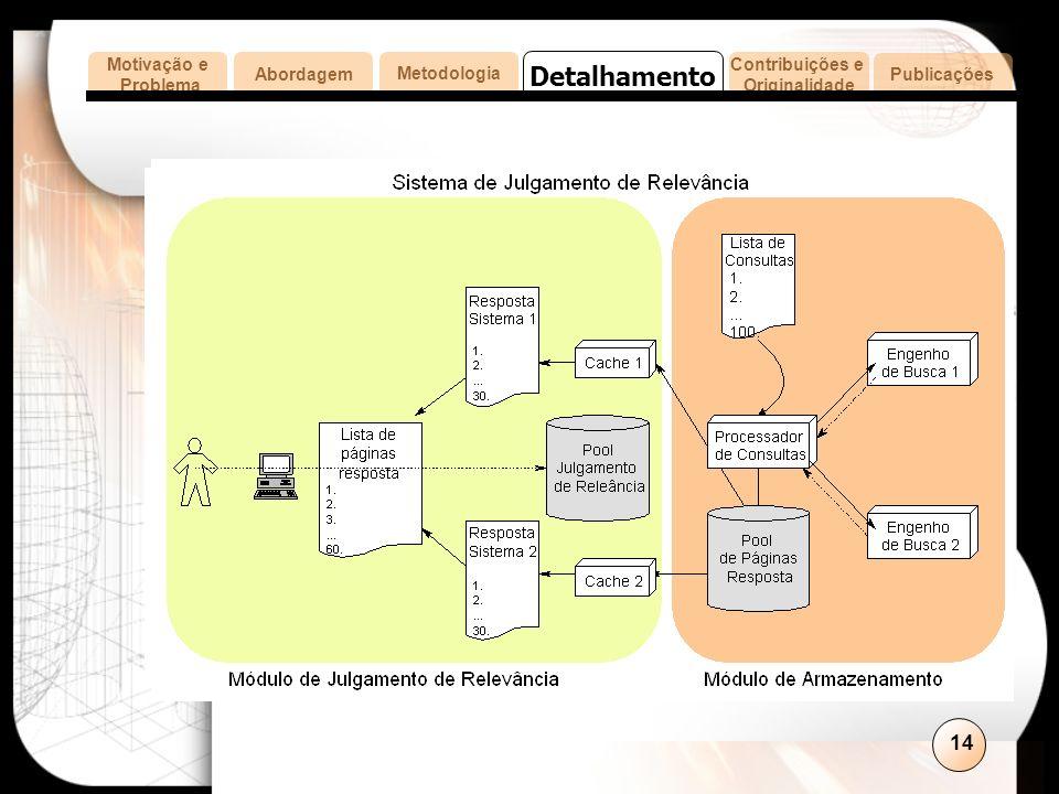 14 MetodologiaAbordagem Contribuições e Originalidade Publicações Motivação e Problema Detalhamento