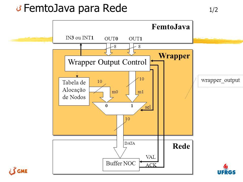 LSE - Laboratório de Sistemas Embarcados FemtoJava para Rede 1/2 Rede Wrapper FemtoJava IN3 ou INT1 OUT1OUT0 Wrapper Output Control Tabela de Alocação