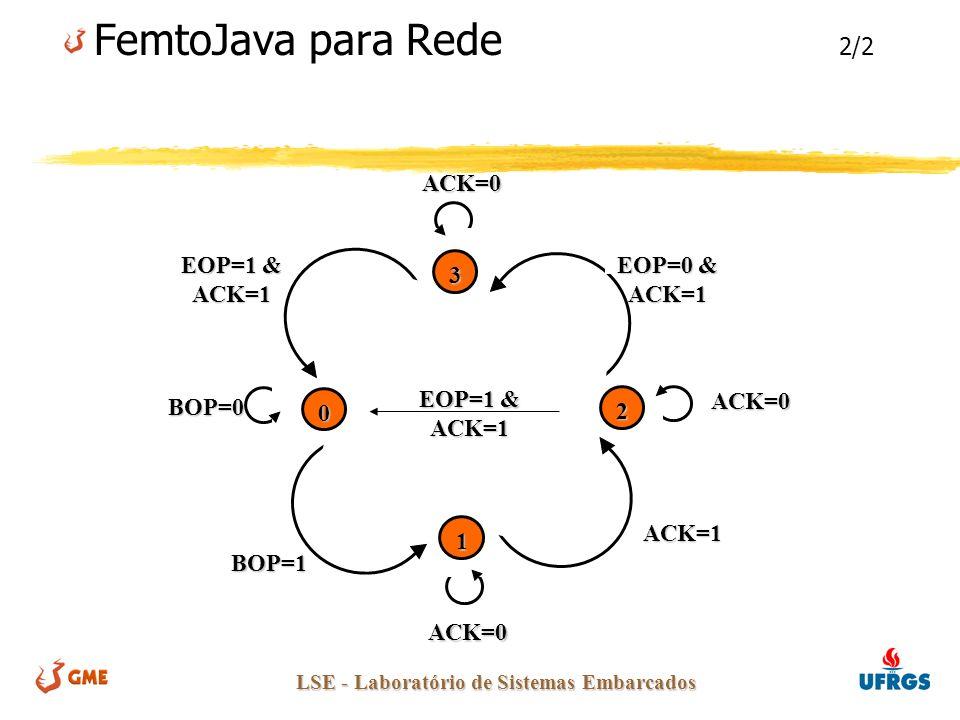 LSE - Laboratório de Sistemas Embarcados FemtoJava para Rede 2/2 0 1 2 3ACK=0ACK=0 ACK=0 BOP=0 BOP=1 ACK=1 EOP=0 & ACK=1 EOP=1 & ACK=1
