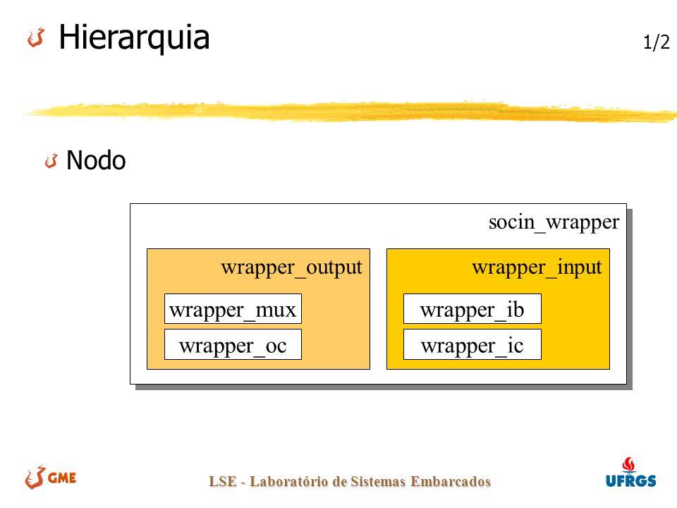 LSE - Laboratório de Sistemas Embarcados Nodo socin_wrapper wrapper_inputwrapper_output wrapper_mux wrapper_oc wrapper_ib wrapper_ic Hierarquia 1/2