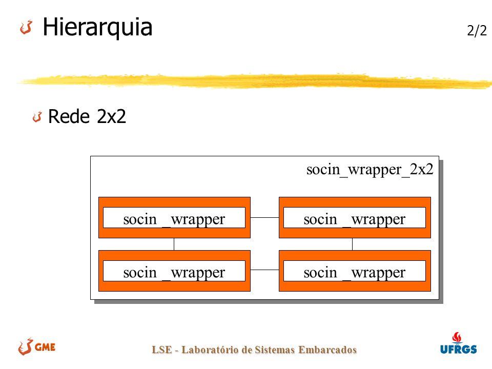 LSE - Laboratório de Sistemas Embarcados socin_wrapper_2x2 Rede 2x2 Hierarquia 2/2 socin _wrapper