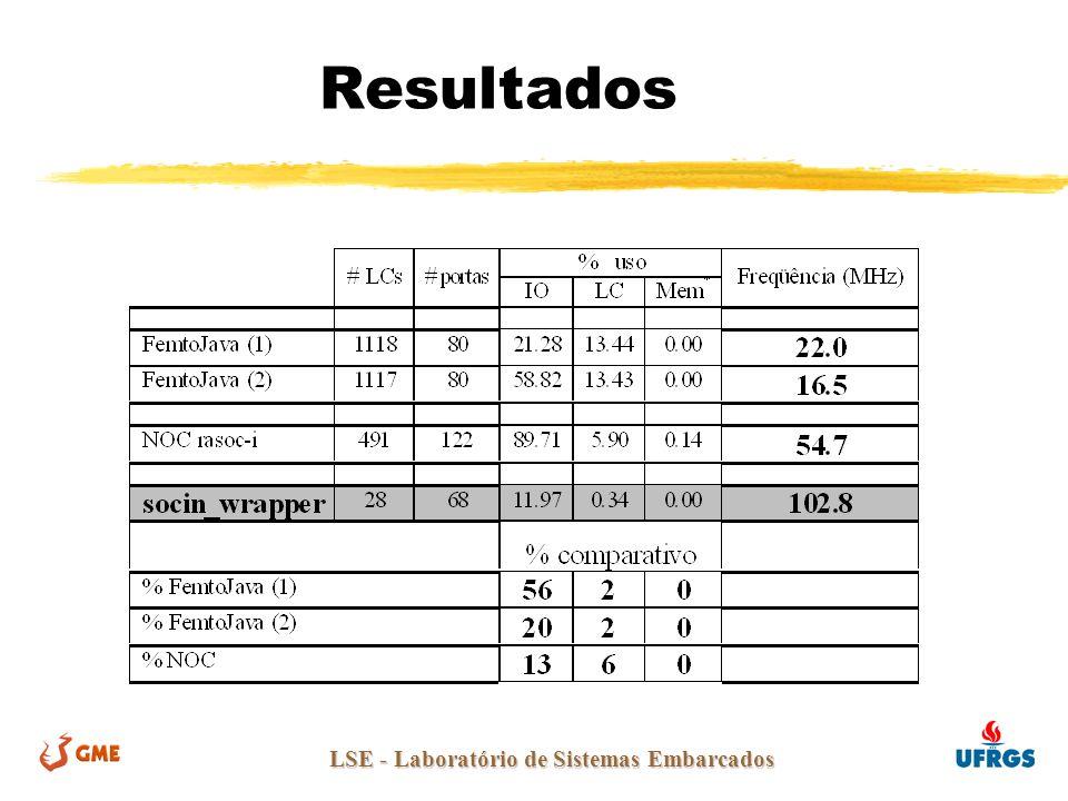 LSE - Laboratório de Sistemas Embarcados Resultados