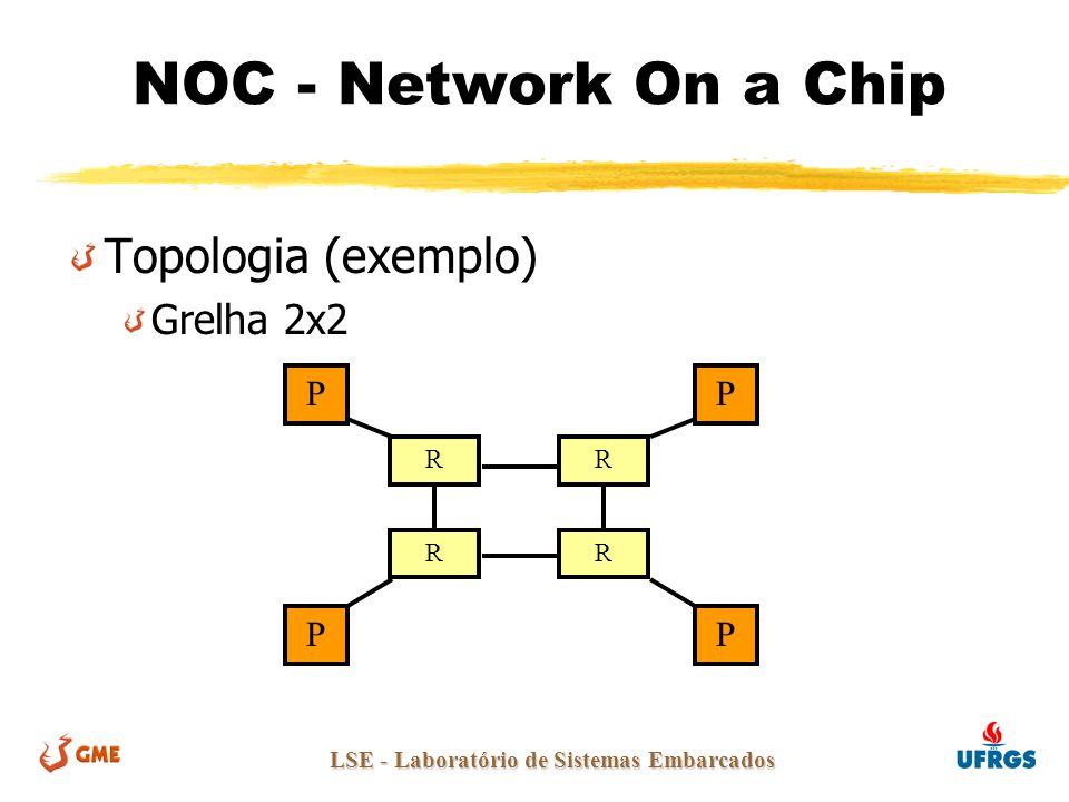 LSE - Laboratório de Sistemas Embarcados NOC - Network On a Chip Topologia (exemplo) Grelha 2x2 R RR R PP PP