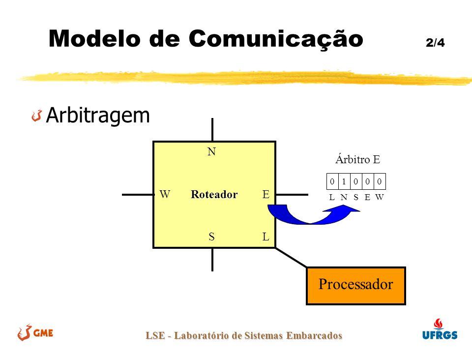LSE - Laboratório de Sistemas Embarcados Arbitragem N Roteador W RoteadorE SL Processador 01000 LNSEW Árbitro E Modelo de Comunicação 2/4