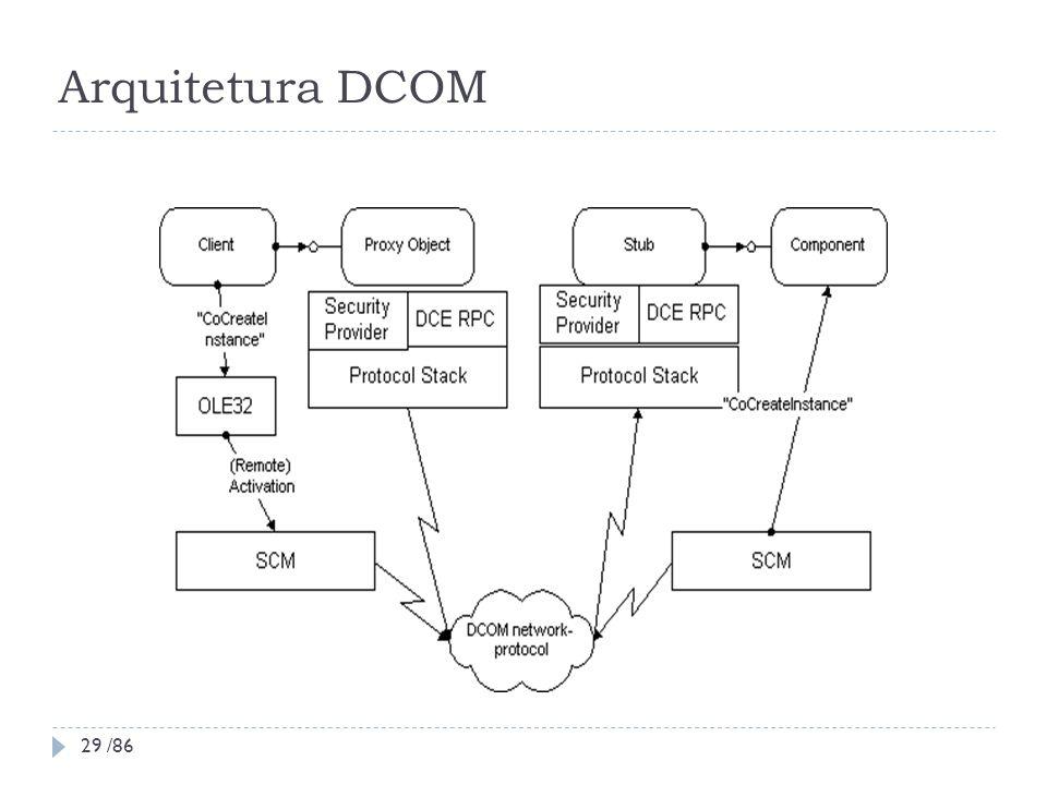 Arquitetura DCOM 29 /86