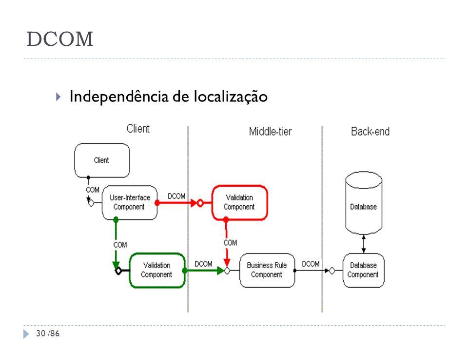 DCOM Independência de localização 30 /86