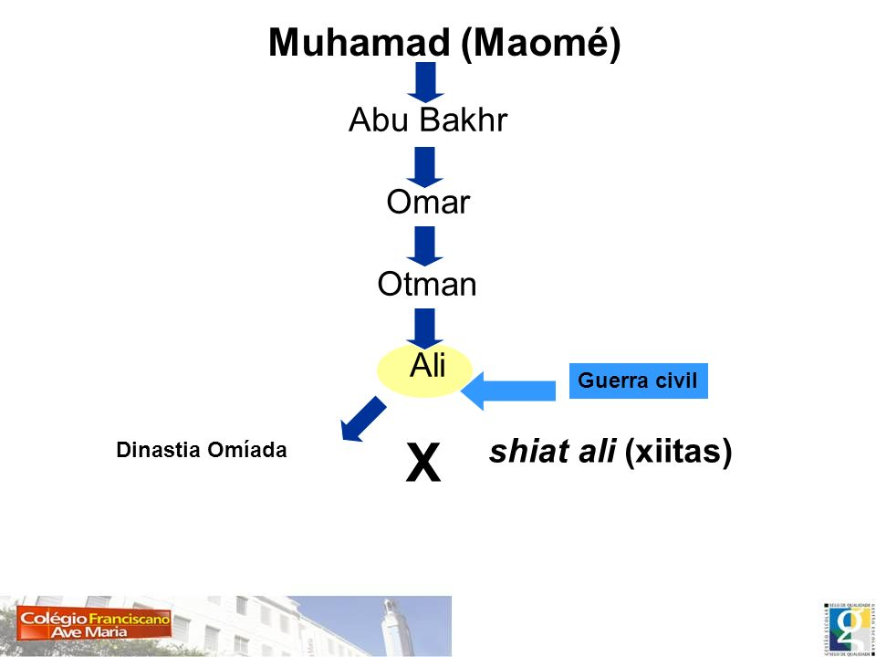 Muhamad (Maomé) Abu Bakhr Omar Otman Ali Guerra civil Dinastia Omíada shiat ali (xiitas) X