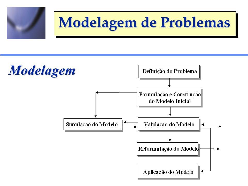 Modelagem de Problemas Modelagem