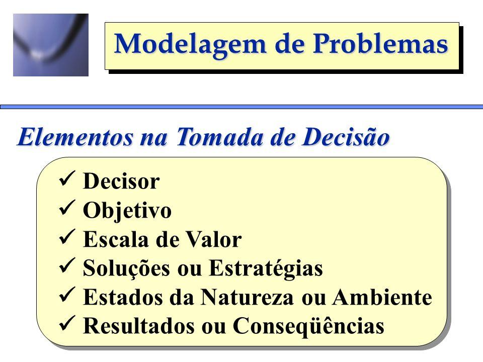 Modelagem de Problemas Elementos na Tomada de Decisão Decisor Objetivo Escala de Valor Soluções ou Estratégias Estados da Natureza ou Ambiente Resulta