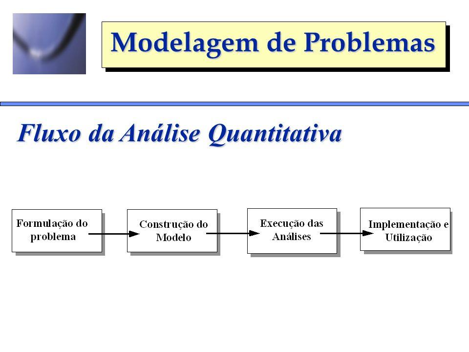 Modelagem de Problemas Fluxo da Análise Quantitativa