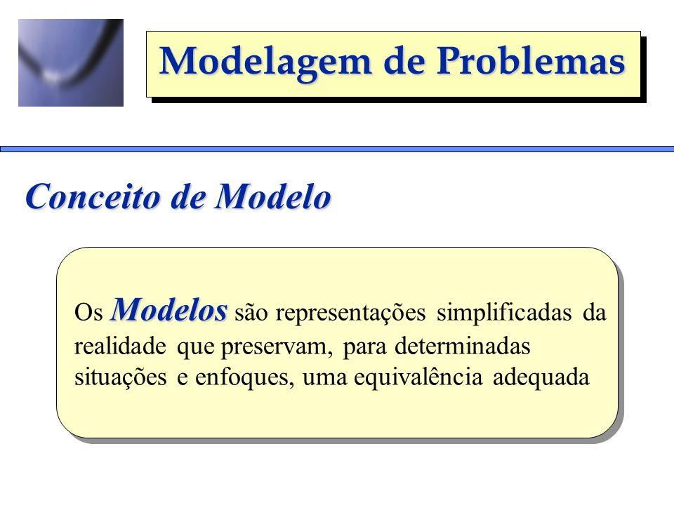 Modelagem de Problemas Conceito de Modelo Modelos Os Modelos são representações simplificadas da realidade que preservam, para determinadas situações
