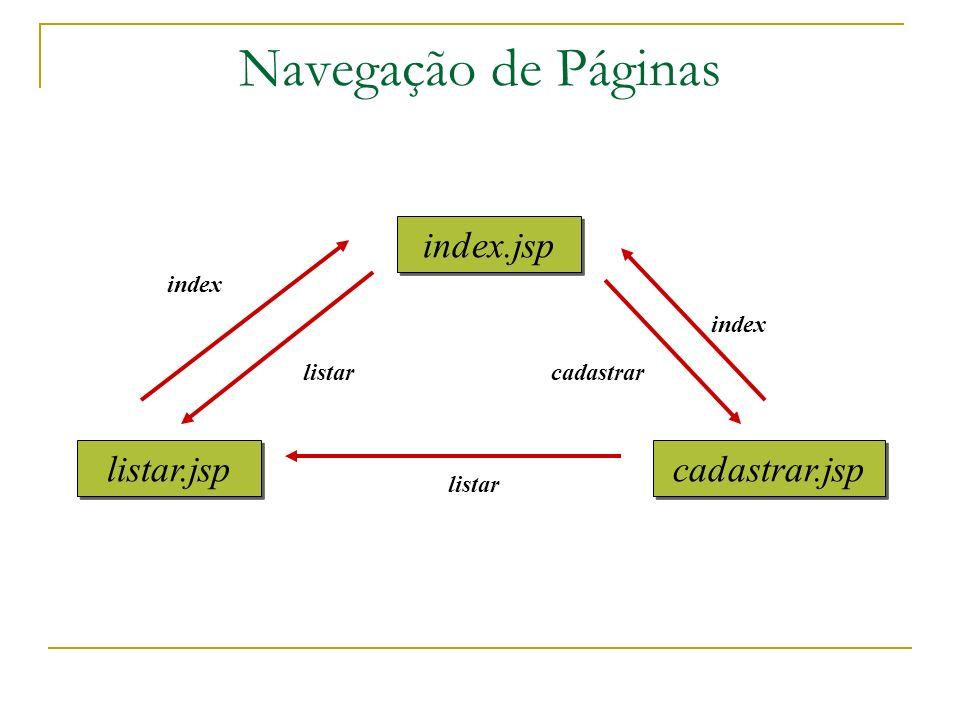 Navegação de Páginas index.jsp listar.jsp cadastrar.jsp index listarcadastrar index listar