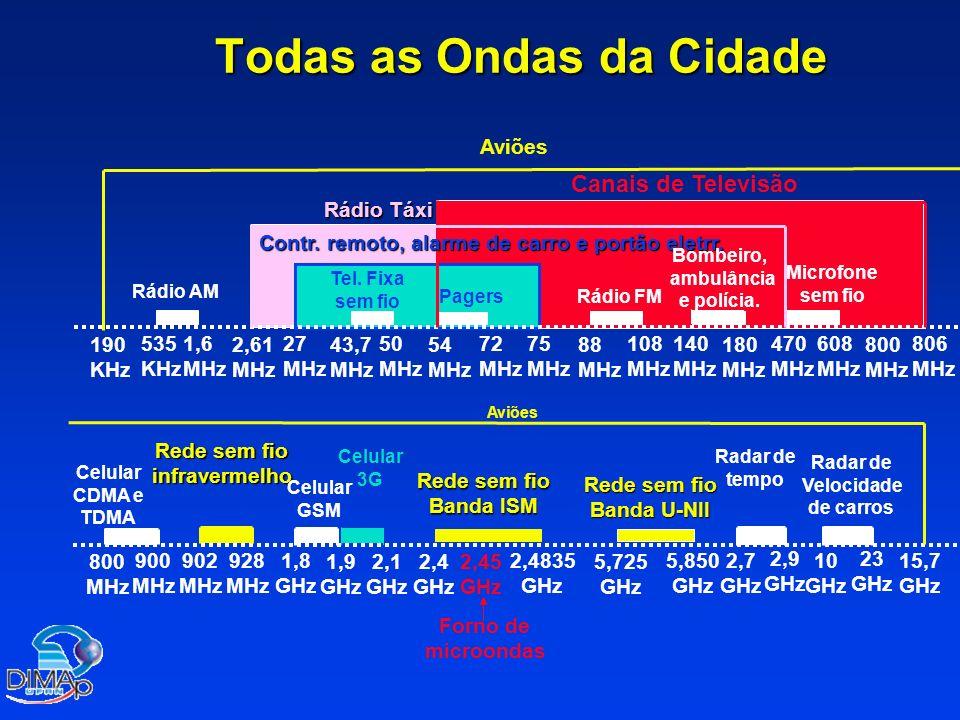 Todas as Ondas da Cidade 190 KHz 535 KHz 1,6 MHz 2,61 MHz 27 MHz 50 MHz 43,7 MHz 54 MHz 72 MHz 75 MHz 88 MHz 108 MHz 140 MHz 180 MHz 470 MHz 608 MHz 800 MHz 806 MHz Rádio AM Rádio FM Tel.