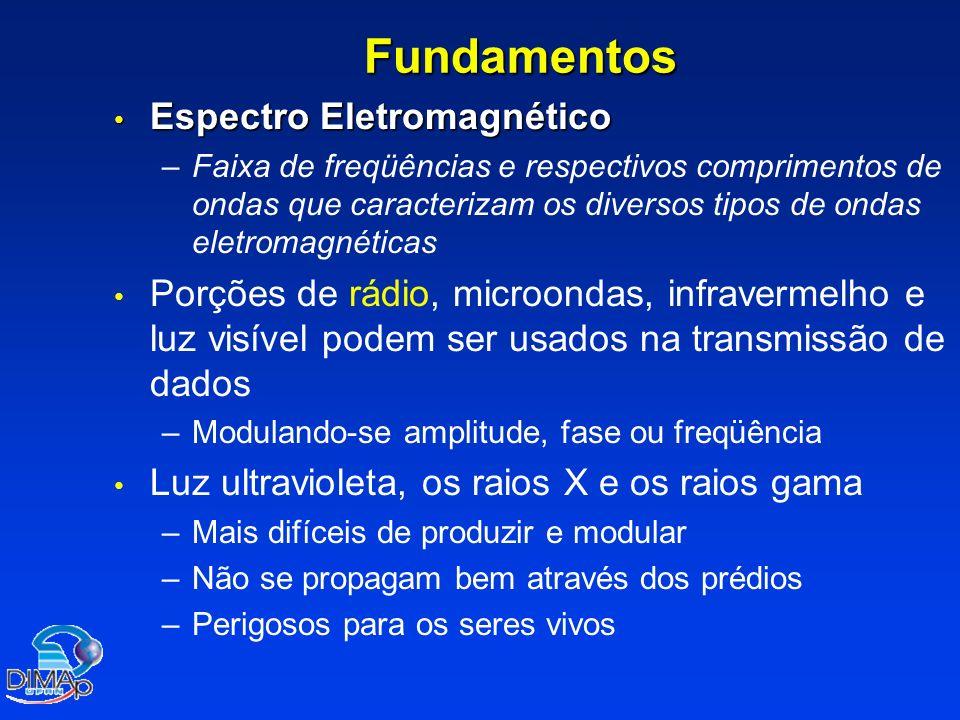 Fundamentos - Espectro Eletromagnético Rádio 10 0 10 4 10 8 10 12 10 16 10 20 10 24 Micro- ondas Infra- vermelho UV Raios X RaiosGamma Luz visível Freqüência em Hertz KHzMHzGHz 10 KHz 100 KHz 1 MHz 10 MHz 100 MHz 1 GHz 100 GHz 1 THz 10 THz 100 THz 1 PHz 10 GHz 10 PHz AM FM TV Satélite Microondas Fibra Celular 802.11 802.16 Telecomunicações