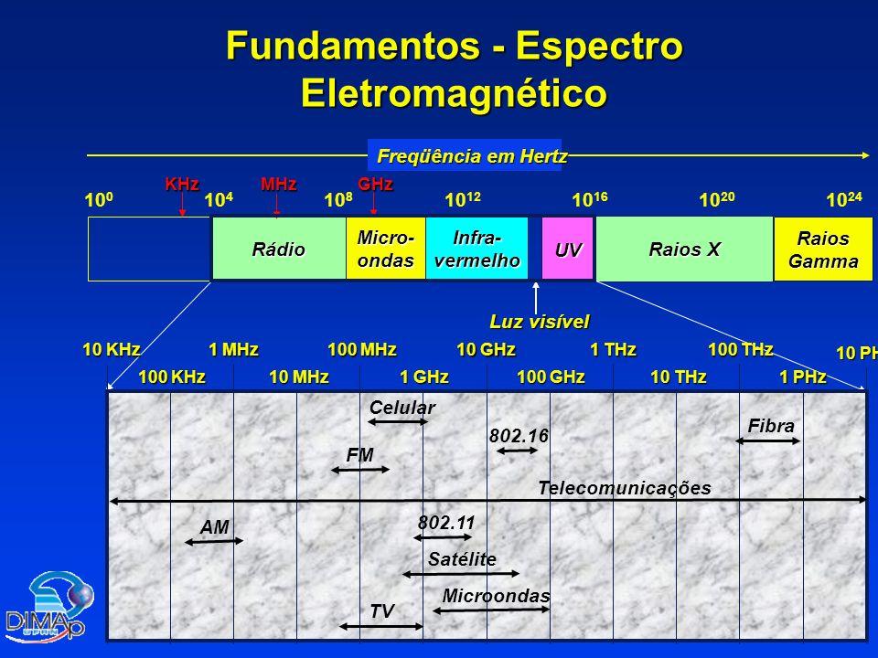 Radiofreqüência – Termos e Definições Alcance de propagação do sinal – –Alcance de Transmissão » »Possibilidade de comunicação » »Baixas taxas de erros – –Alcance de Detecção » »Detecção de um possível sinal » »Nenhuma comunicação possível – –Alcance de Interferência » »Sinal pode não ser detectado » »Sinais adicionais provocam interferências