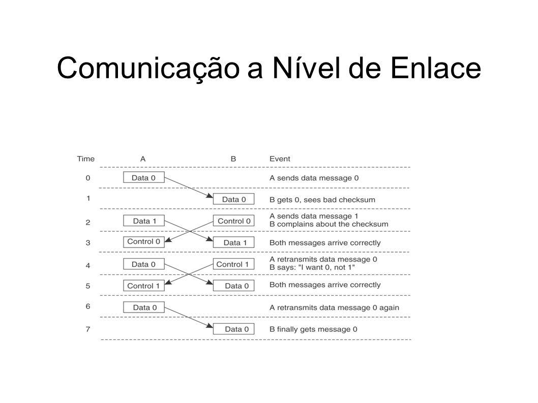Comunicação a Nível de Enlace