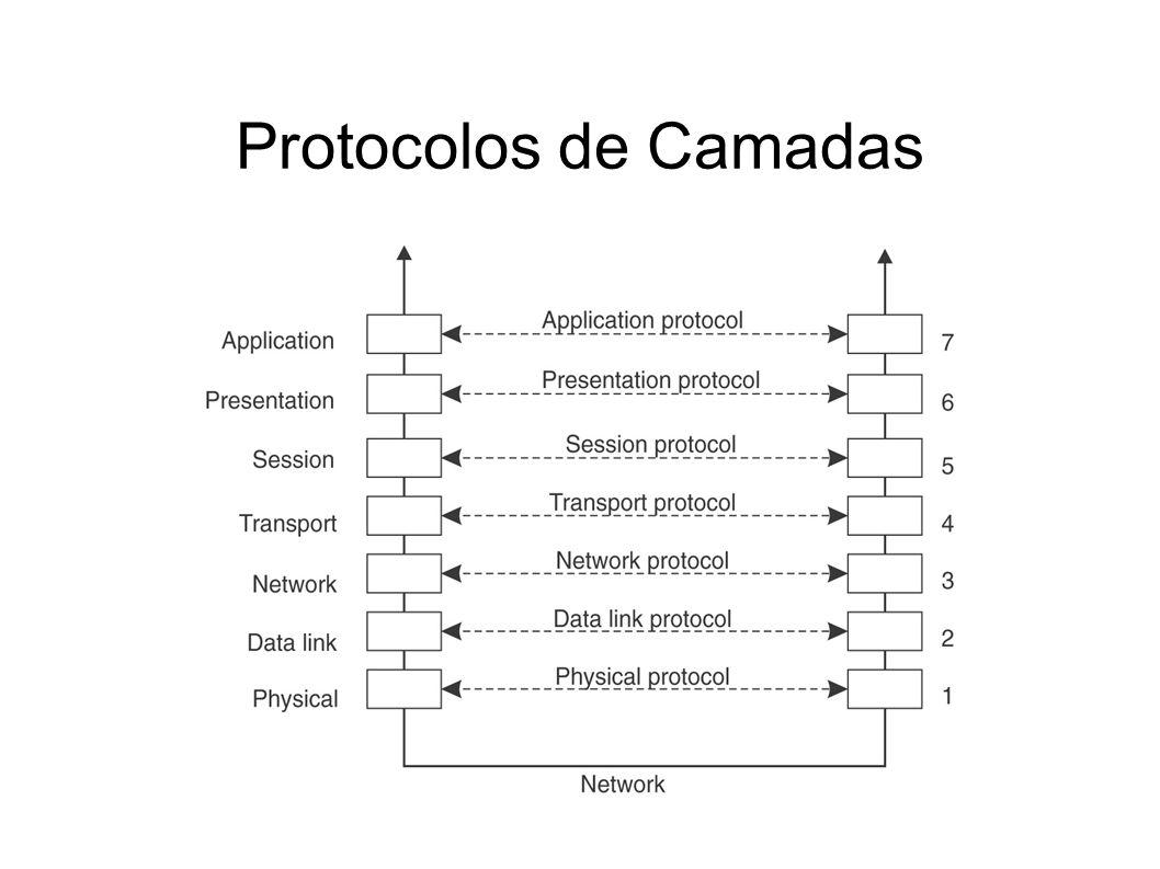 Implementando o Modelo Cliente- Servidor Escolha dos tipos de primitivas de comunicação Numeração de mensagens para auxiliar na correção de erros na transmissão ACKs de pacotes individuais (mais mensagens, menos retransmissão) ou de mensagens inteiras(menos mensagens, recuperação mais complexa) Escolha vai depender da taxa de erro da rede Exemplos de tipos de pacotes: REQ, REP, ACK, AYA, IAA, TA, AU