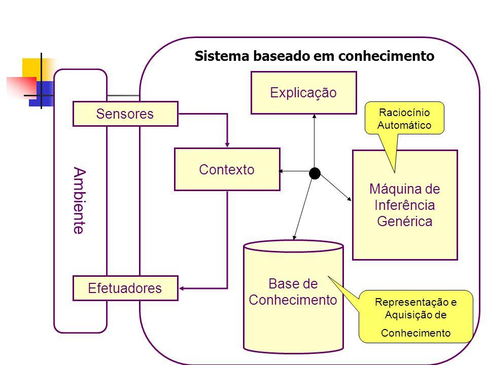 Sistema baseado em conhecimento Ambiente Sensores Efetuadores Base de Conhecimento Máquina de Inferência Genérica Representação e Aquisição de Conheci