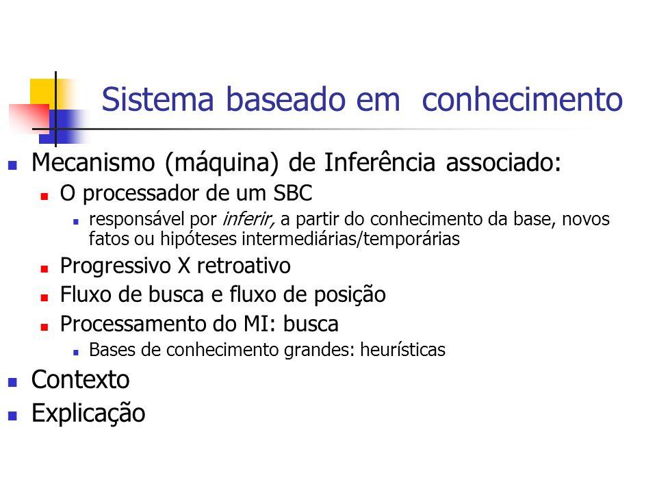Sistema baseado em conhecimento Mecanismo (máquina) de Inferência associado: O processador de um SBC responsável por inferir, a partir do conhecimento