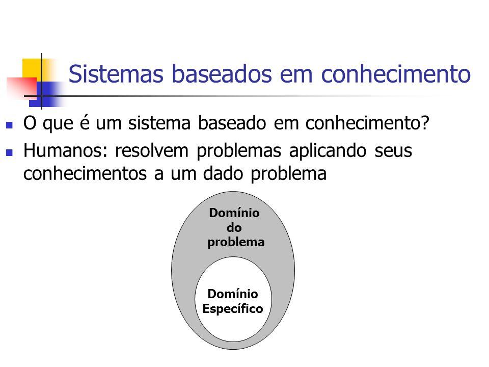 Sistemas baseados em conhecimento O que é um sistema baseado em conhecimento? Humanos: resolvem problemas aplicando seus conhecimentos a um dado probl