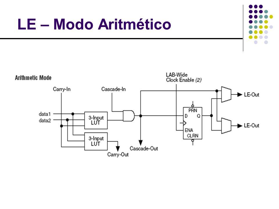 LE – Modo Aritmético - Exemplo