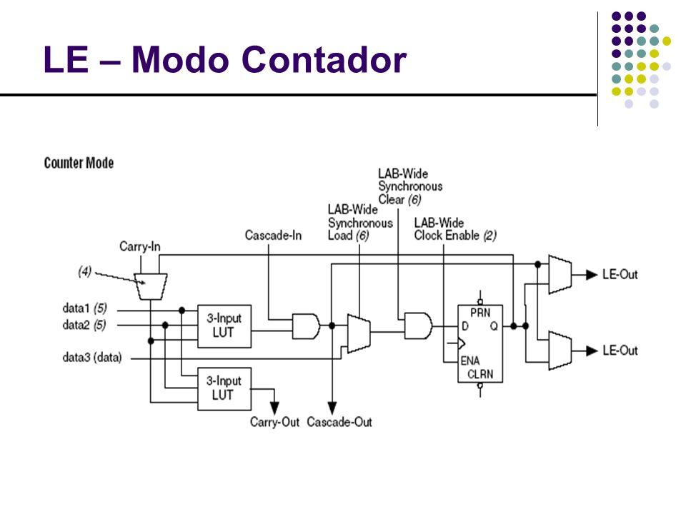 Embedded System Block Um bloco de macro células 32 entradas Modos de operação Produto de Termos 16 macro células Memória CAM FIFO ROM e RAM
