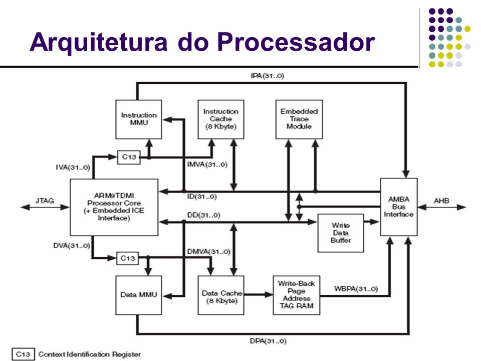 Processador x PLD Processador Boot de Dispositivoexterno Execução de código próprio Comunicar-se com mundo exterior Configurar/reconfigurar o PLD PLD Implementar periféricos (Ethernet MAC, PCI) Periféricos com acesso direto às memórias Periféricos controlados pelo processador Outros IPs ….