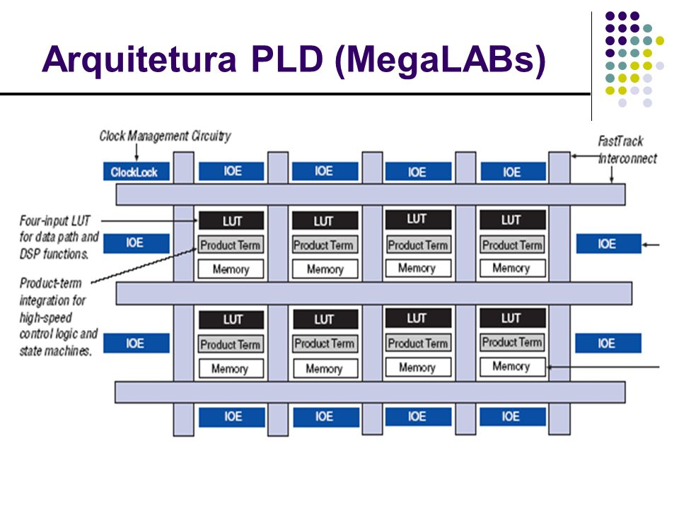 Arquitetura do MegaLAB 1 MegaLAB = 16-24 LAB + 1 ESB* *Embedded System Block