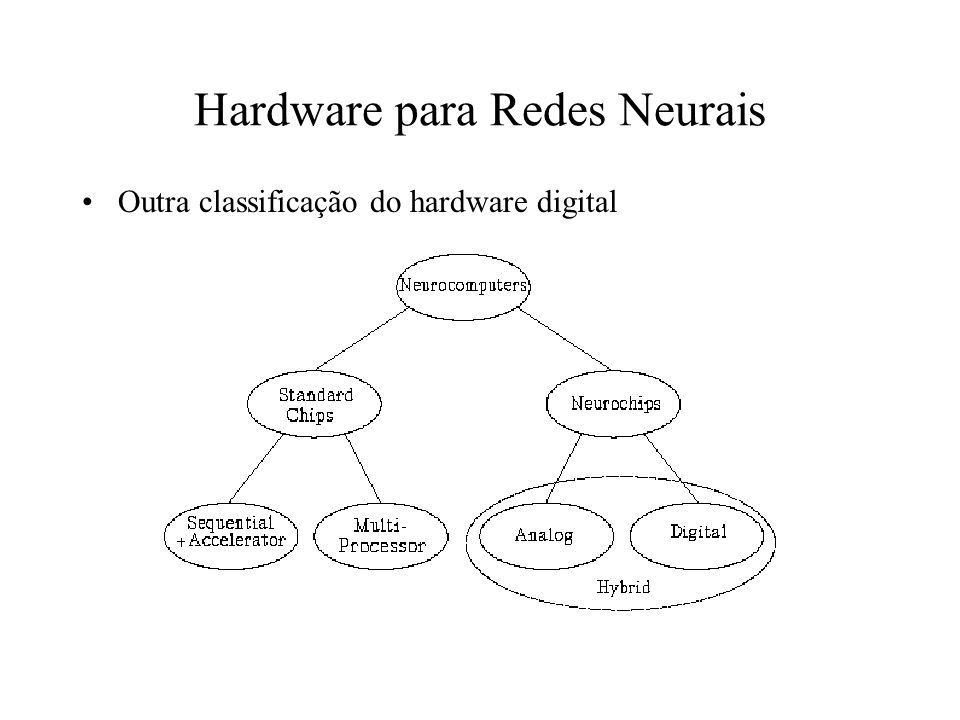 Hardware para Redes Neurais Outra classificação do hardware digital