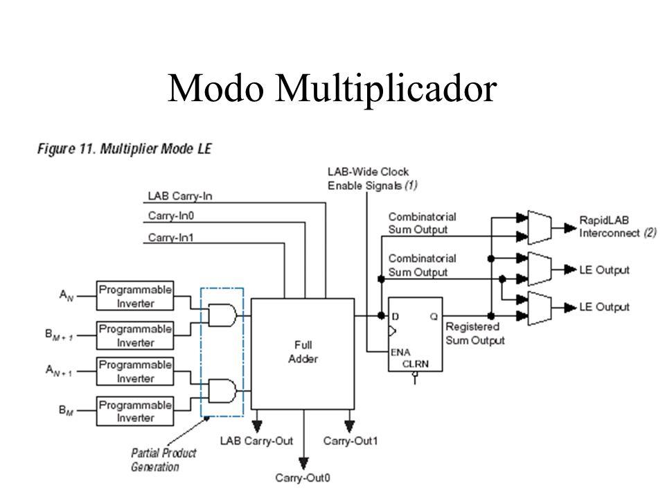 ESB (Embedded System Block) Implementa blocos de memória: –Quad-port, true dual-port, dual e single-port RAM –ROM –FIFO –CAM (Content-Addressable Memory)