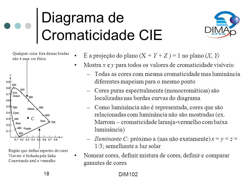 DIM102 18 Diagrama de Cromaticidade CIE É a projeção do plano (X + Y + Z ) = 1 no plano (X, Y) Mostra x e y para todos os valores de cromaticidade vis