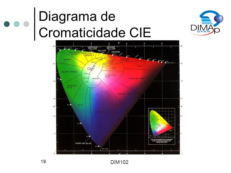 DIM102 19 Diagrama de Cromaticidade CIE