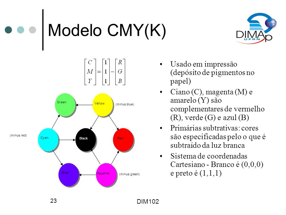 DIM102 23 Modelo CMY(K) Usado em impressão (depósito de pigmentos no papel) Ciano (C), magenta (M) e amarelo (Y) são complementares de vermelho (R), v