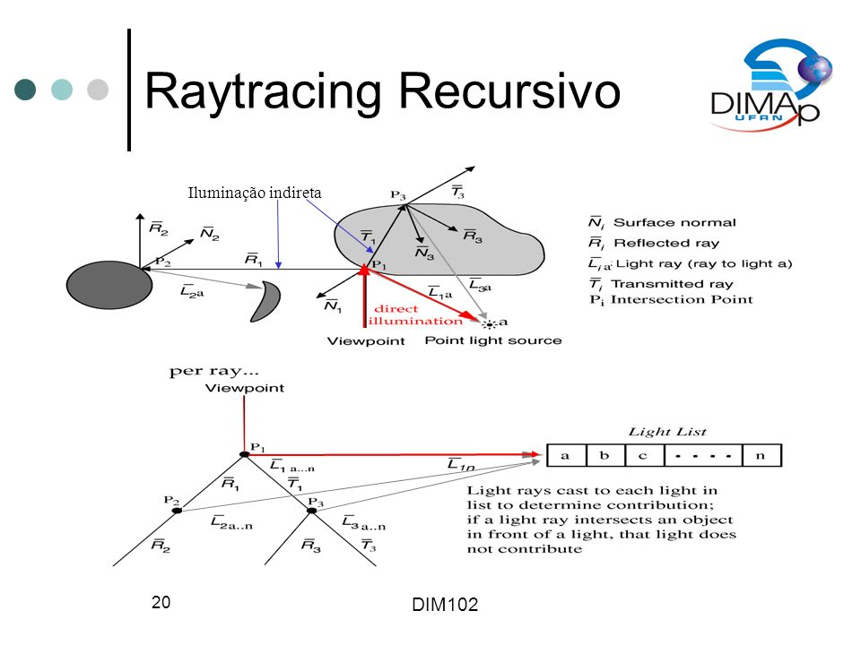 DIM102 21 Pipeline de Raytracing Raytracer produz amostras visuais de um modelo -samples convolved with filter to form pixel image Pré-processamento adicional -pré-processamento do banco de dados dos objetos geralmente acelera cálculos smallest t generate secondary rays