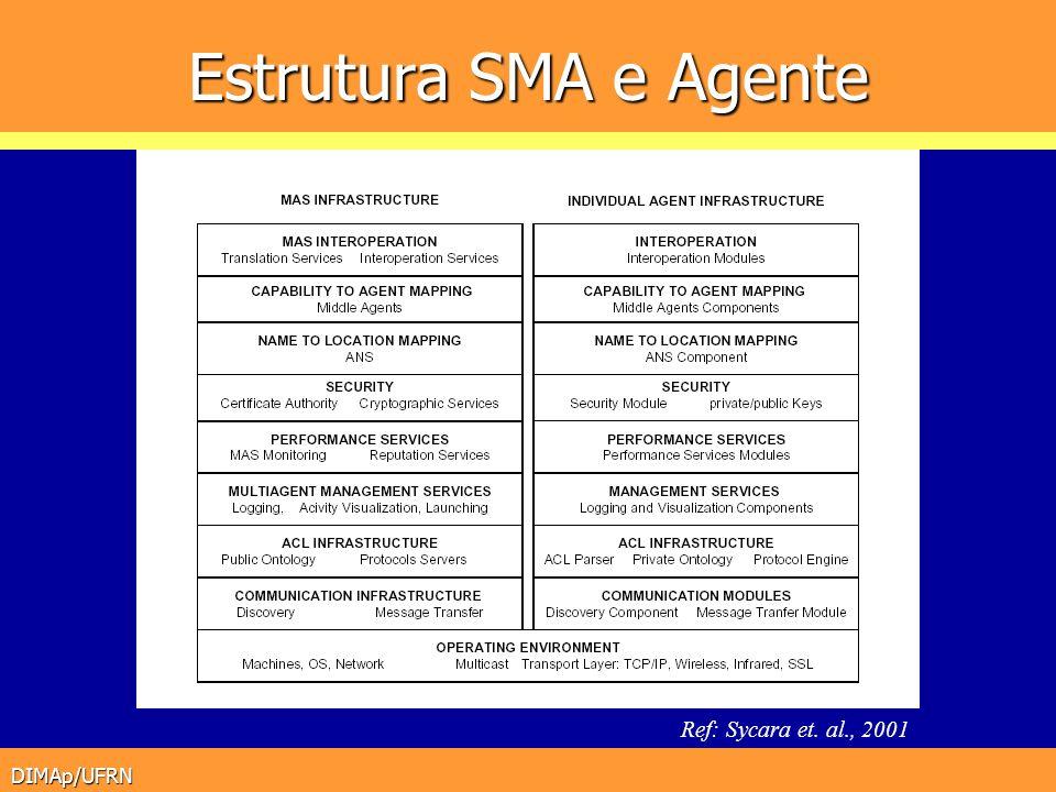 DIMAp/UFRN Estrutura SMA e Agente Ref: Sycara et. al., 2001