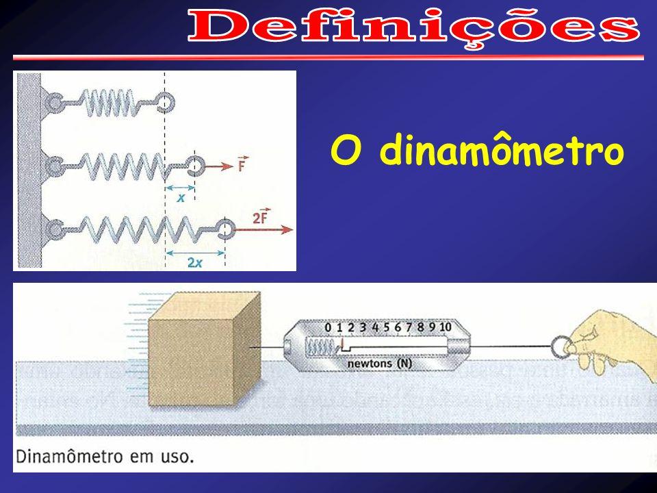 O dinamômetro