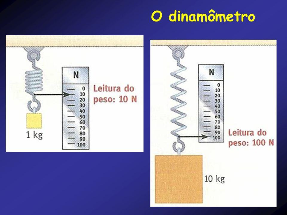 Unidades de Medida de Força: A unidade de medida de força é o newton (N) No Sistema Internacional de unidades(SI) a unidade de massa é o Kg de aceleração é o m/s 2.