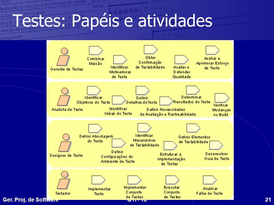 Ger. Proj. de SoftwareGTI - 1621 Testes: Papéis e atividades