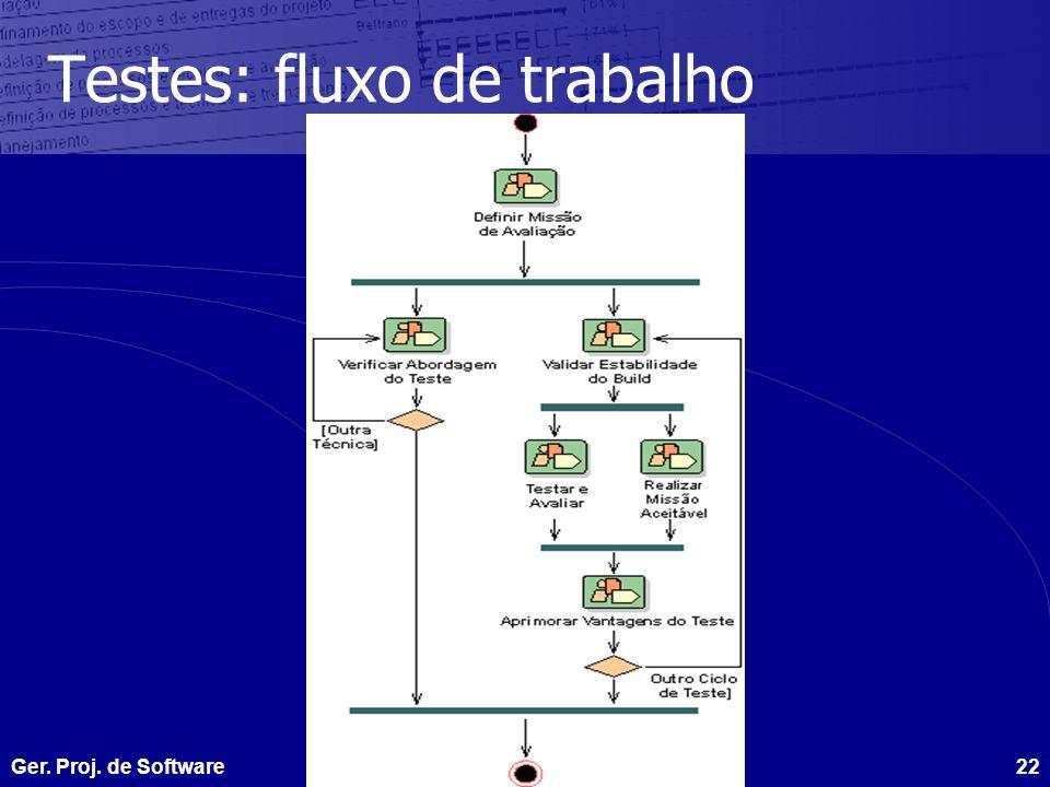 Ger. Proj. de SoftwareGTI - 1622 Testes: fluxo de trabalho