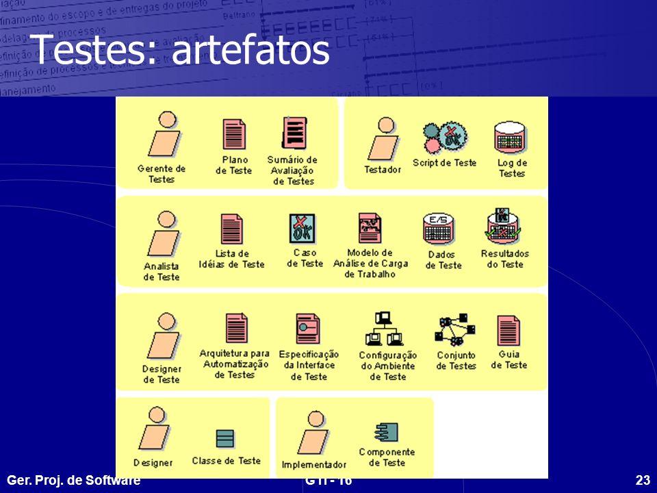 Ger. Proj. de SoftwareGTI - 1623 Testes: artefatos