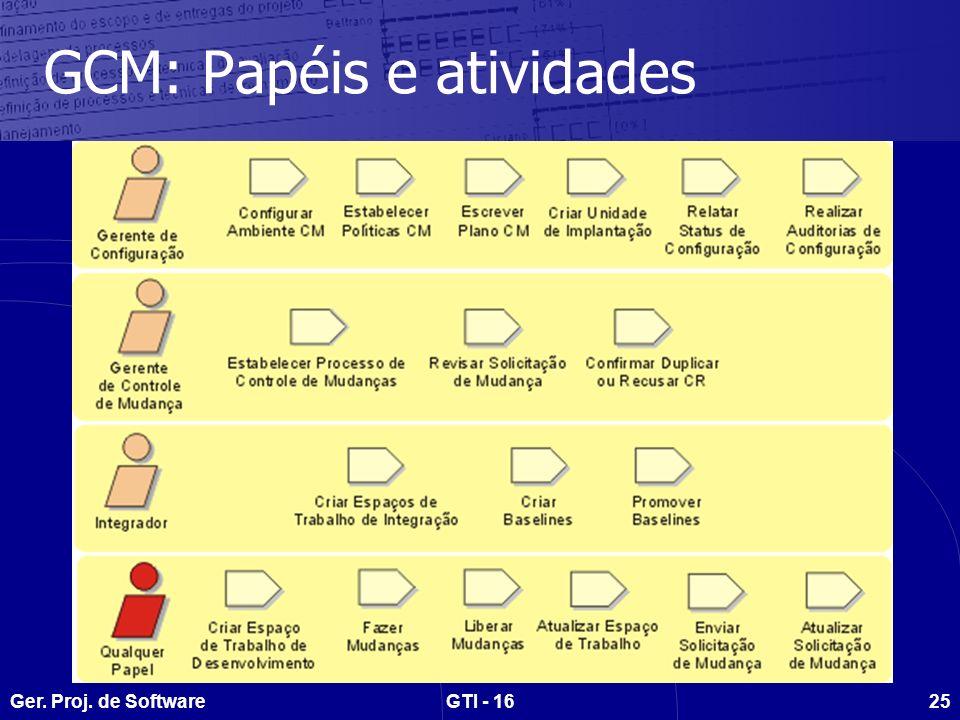 Ger. Proj. de SoftwareGTI - 1625 GCM: Papéis e atividades