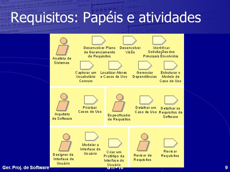 Ger. Proj. de SoftwareGTI - 1630 Ambiente: Papéis e atividades