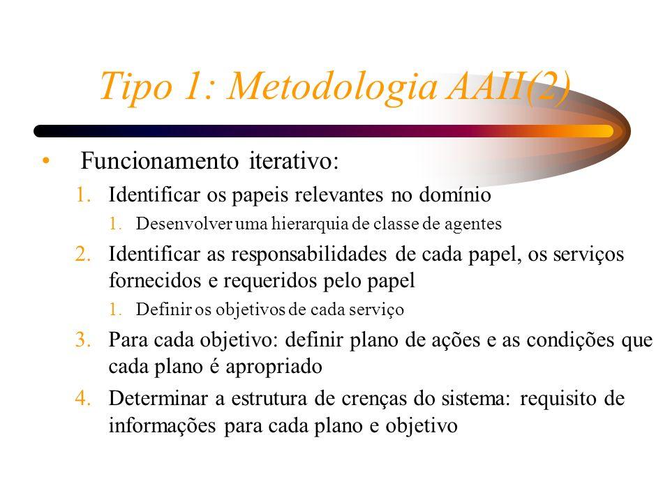 Tipo 1: Metodologia AAII(2) Funcionamento iterativo: 1.Identificar os papeis relevantes no domínio 1.Desenvolver uma hierarquia de classe de agentes 2