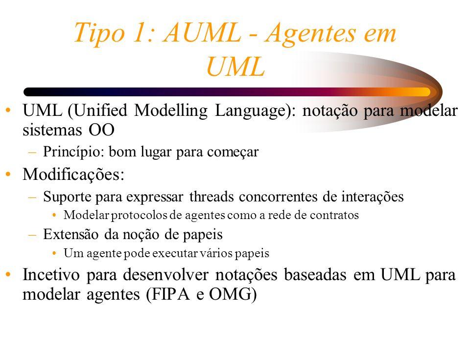 Tipo 1: AUML - Agentes em UML UML (Unified Modelling Language): notação para modelar sistemas OO –Princípio: bom lugar para começar Modificações: –Sup