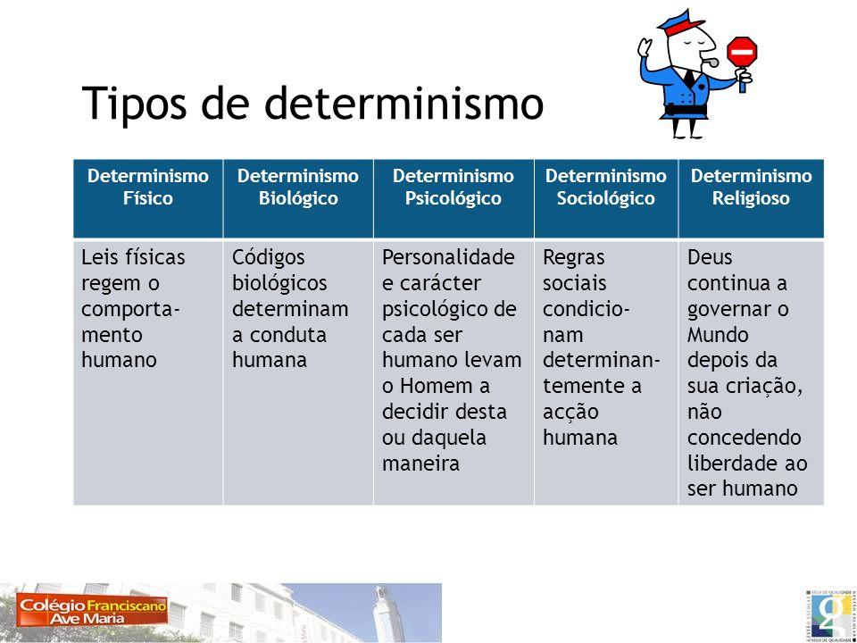 Tipos de determinismo Determinismo Físico Determinismo Biológico Determinismo Psicológico Determinismo Sociológico Determinismo Religioso Leis físicas