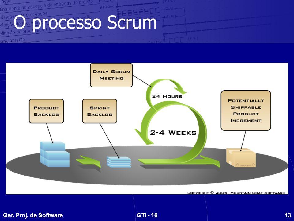 Ger. Proj. de SoftwareGTI - 1613 O processo Scrum