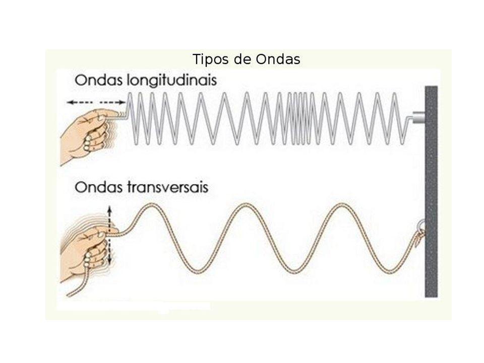 O som é uma onda longitudinal.